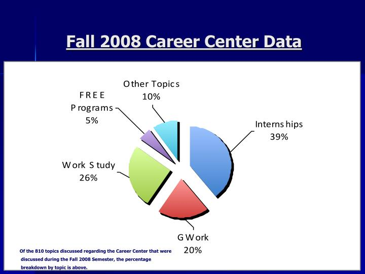 Fall 2008 Career Center Data