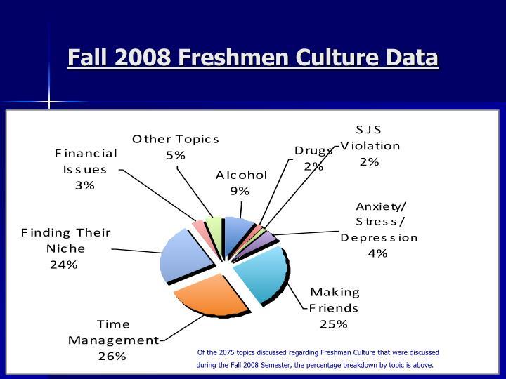 Fall 2008 Freshmen Culture Data