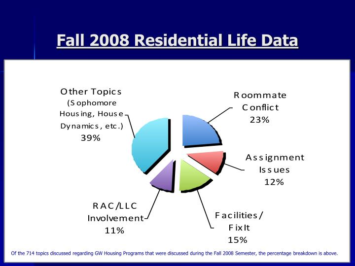 Fall 2008 Residential Life Data