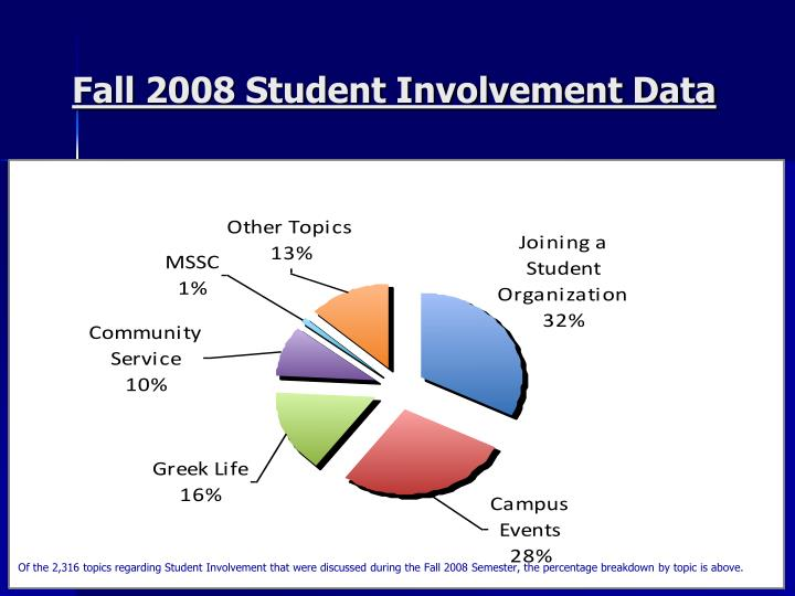 Fall 2008 Student Involvement Data