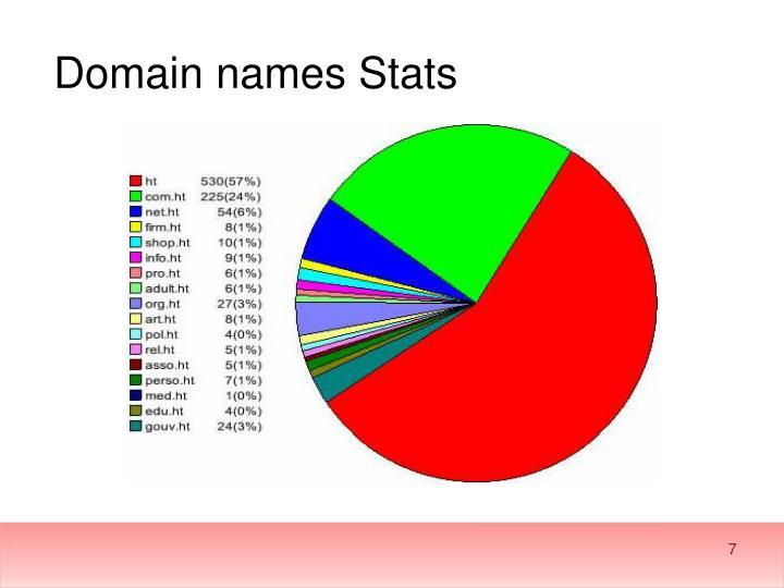 Domain names Stats