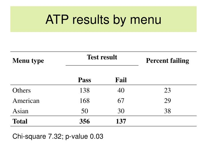 ATP results by menu