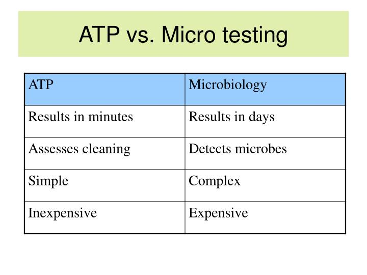 ATP vs. Micro testing
