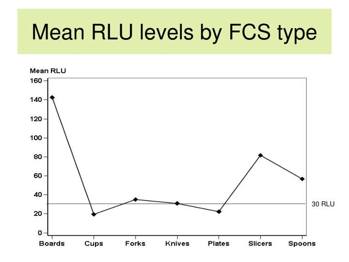 Mean RLU levels by FCS type