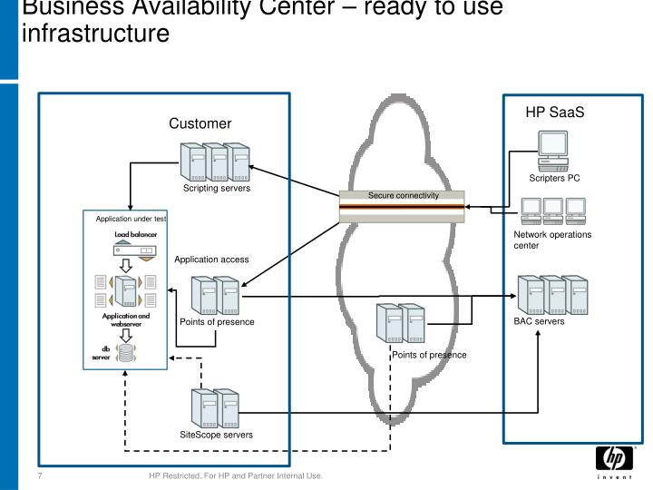 Business Availability Center – ready to use infrastructure