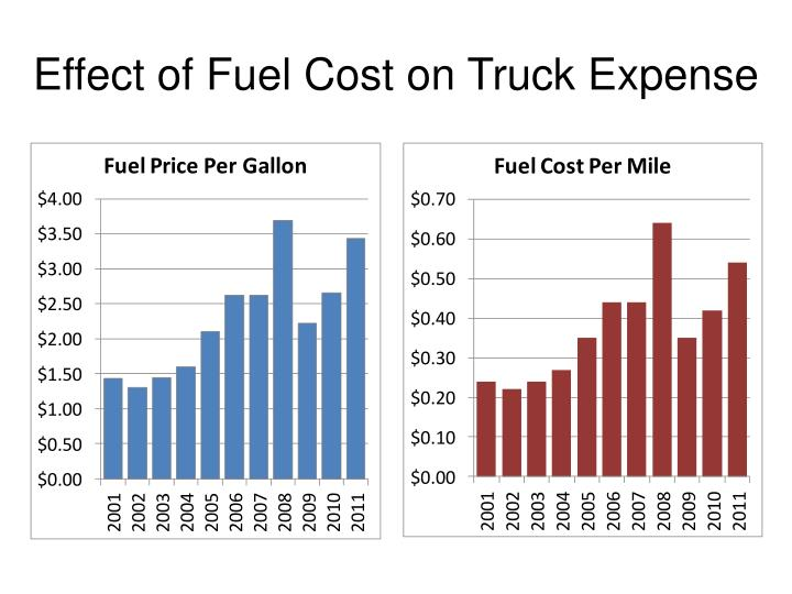 Effect of Fuel Cost on Truck Expense