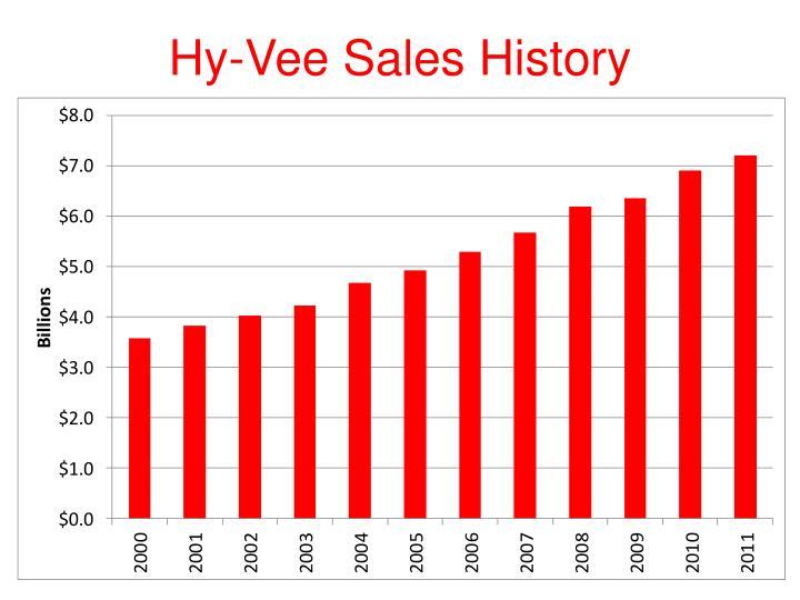 Hy-Vee Sales History