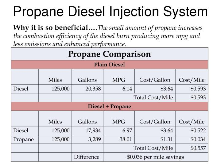 Propane Diesel Injection System