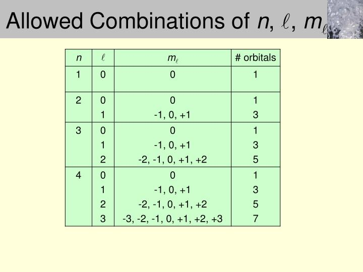 Allowed Combinations of