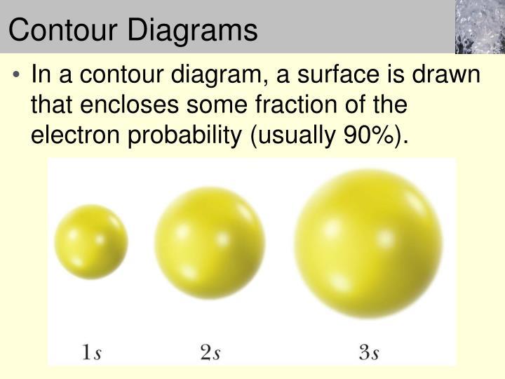 Contour Diagrams