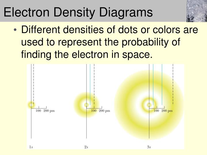 Electron Density Diagrams