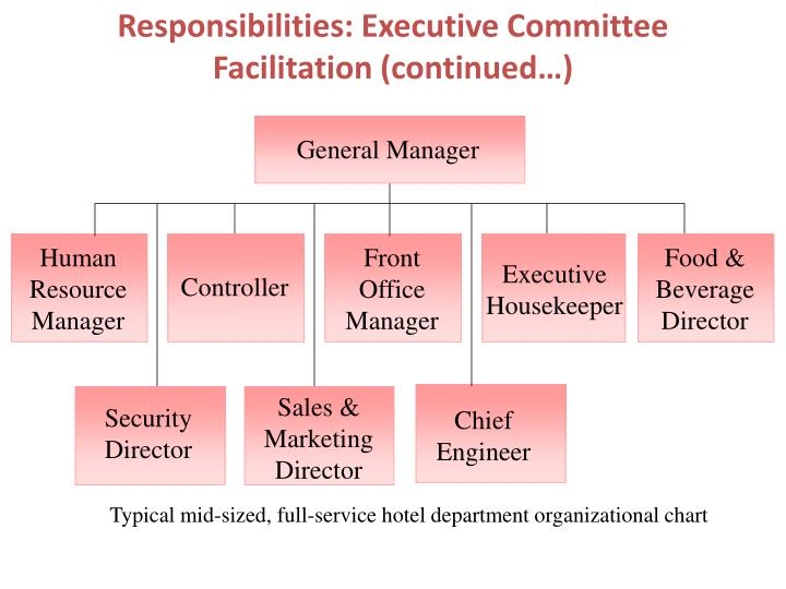 Ppt the hotel general manager powerpoint presentation - Organizational chart of the front office department ...
