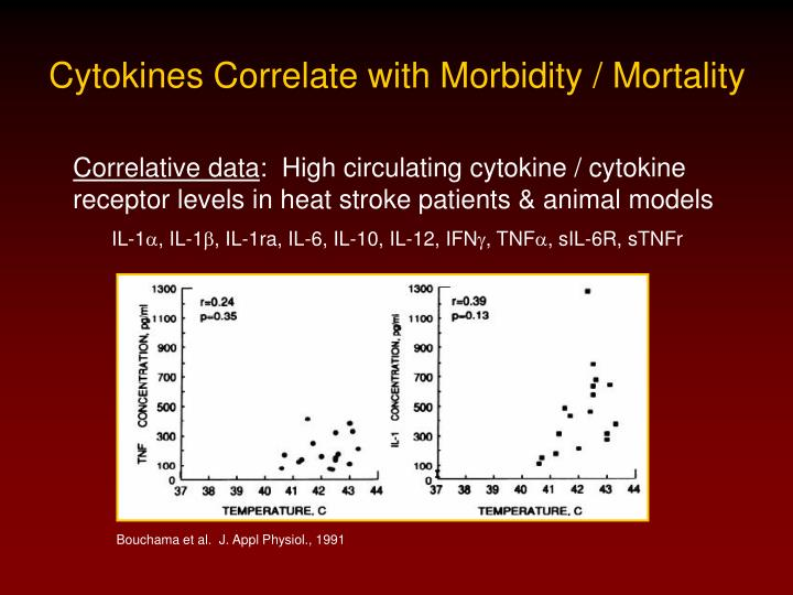 Cytokines Correlate with Morbidity / Mortality