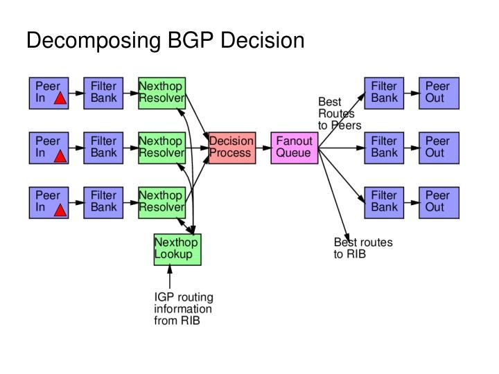 Decomposing BGP Decision