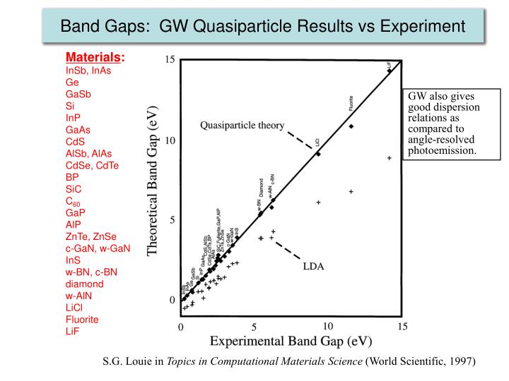 band gaps gw quasiparticle results vs experiment