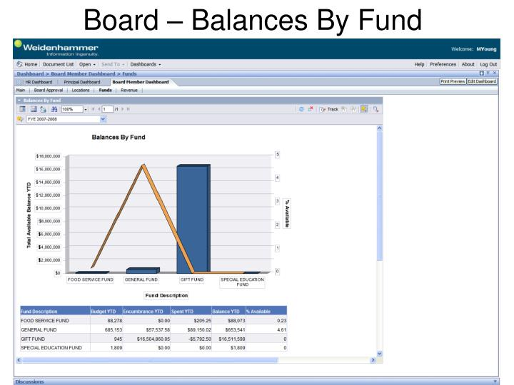 Board – Balances By Fund