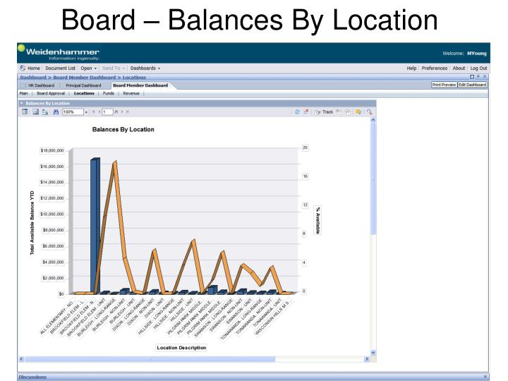 Board – Balances By Location