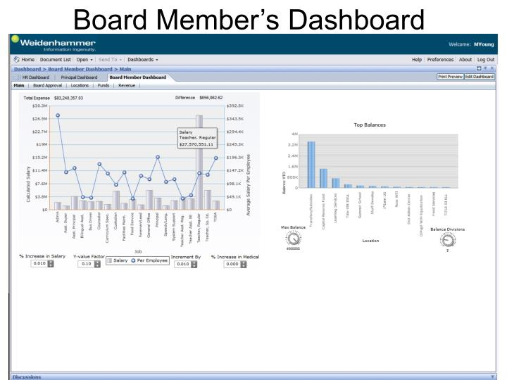 Board Member's Dashboard