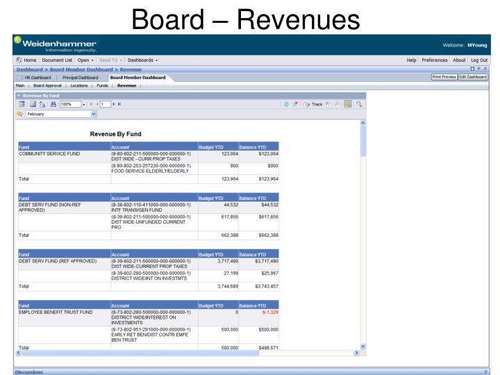Board – Revenues