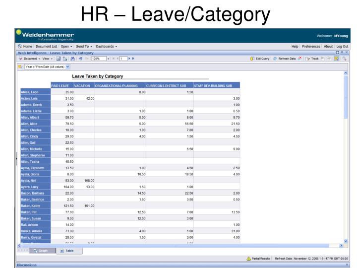 HR – Leave/Category