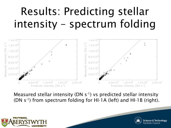 Results: Predicting stellar intensity – spectrum folding