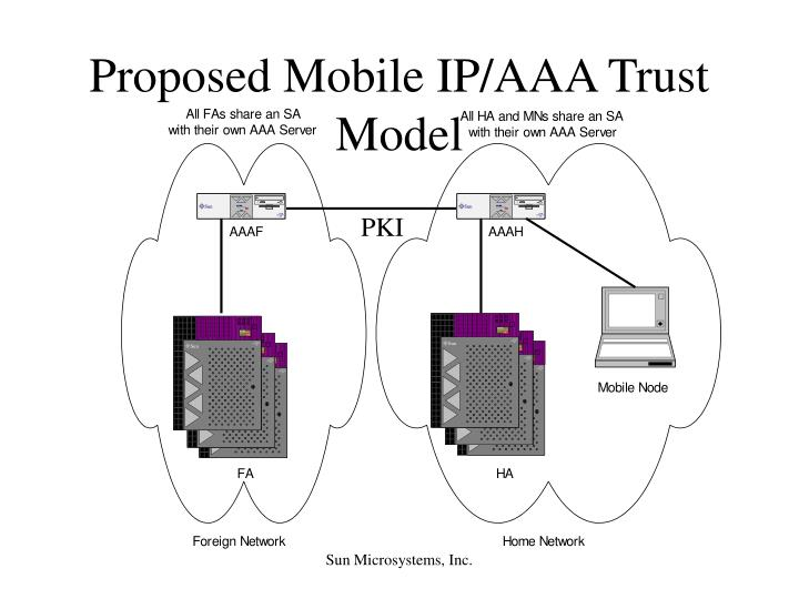 Proposed Mobile IP/AAA Trust Model