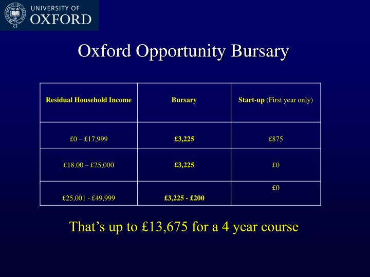 Oxford Opportunity Bursary