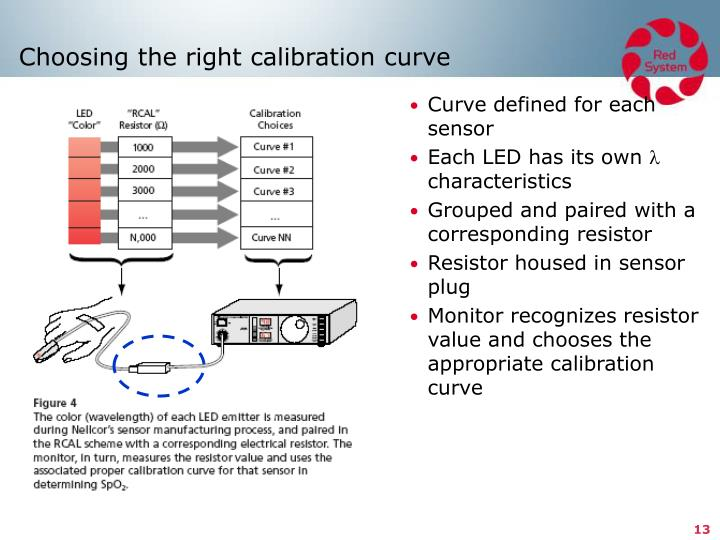 Choosing the right calibration curve