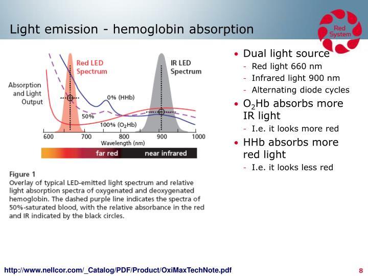 Light emission -