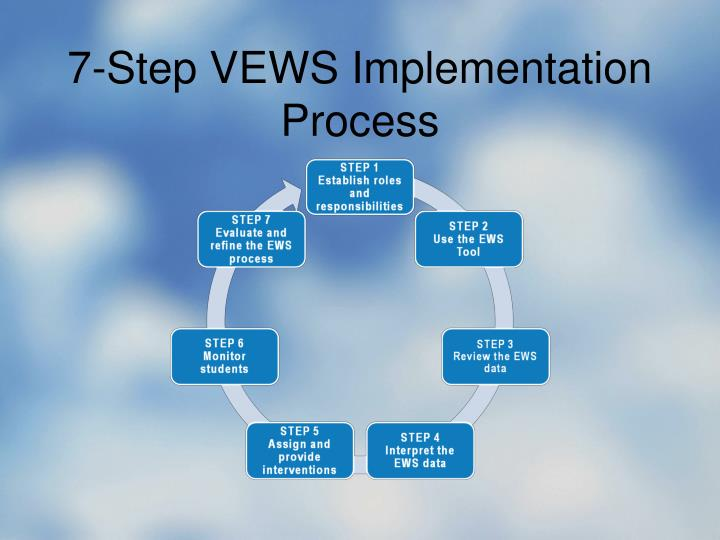 7-Step VEWS Implementation Process