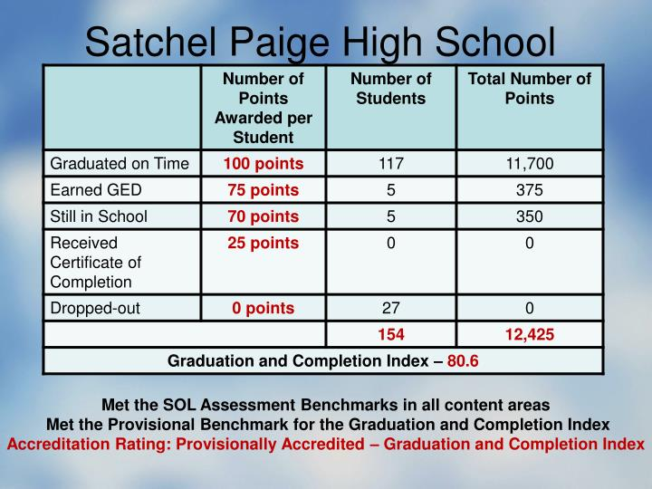 Satchel Paige High School