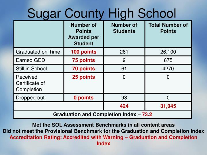 Sugar County High School