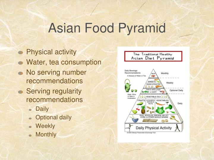 Asian Food Pyramid