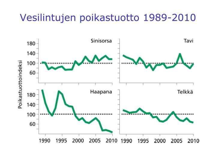 Vesilintujen poikastuotto 1989-2010