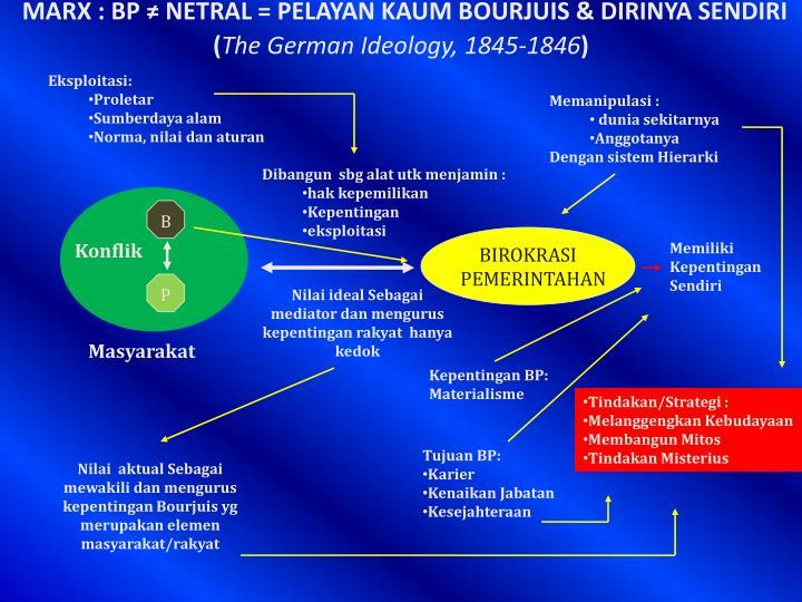 MARX : BP ≠ NETRAL = PELAYAN KAUM BOURJUIS & DIRINYA SENDIRI