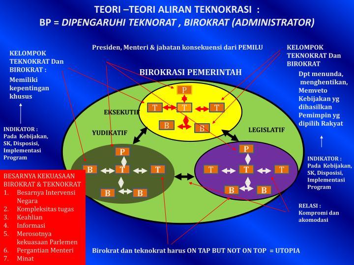 TEORI –TEORI ALIRAN TEKNOKRASI  :