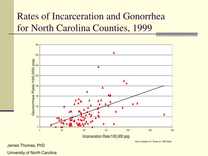Rates of Incarceration and Gonorrhea
