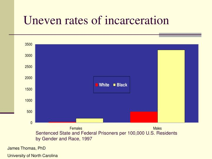 Uneven rates of incarceration
