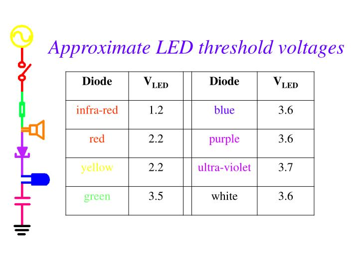 Approximate LED threshold voltages