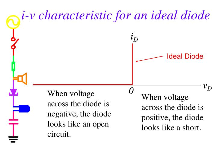 i-v characteristic for an ideal diode
