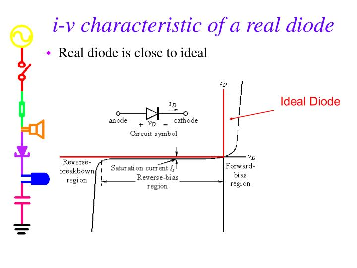 i-v characteristic of a real diode