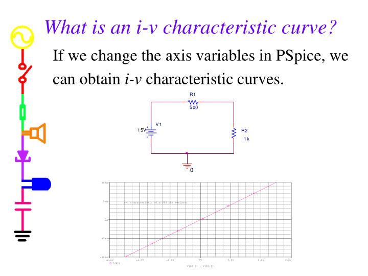 What is an i-v characteristic curve?