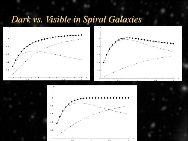 Dark vs. Visible in Spiral Galaxies