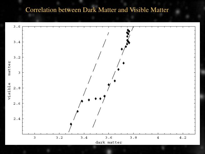 Correlation between Dark Matter and Visible Matter
