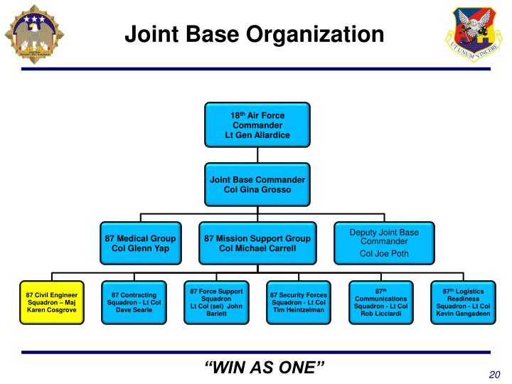 Joint Base Organization