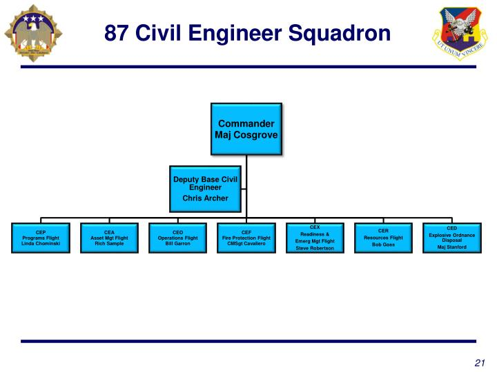 87 Civil Engineer Squadron