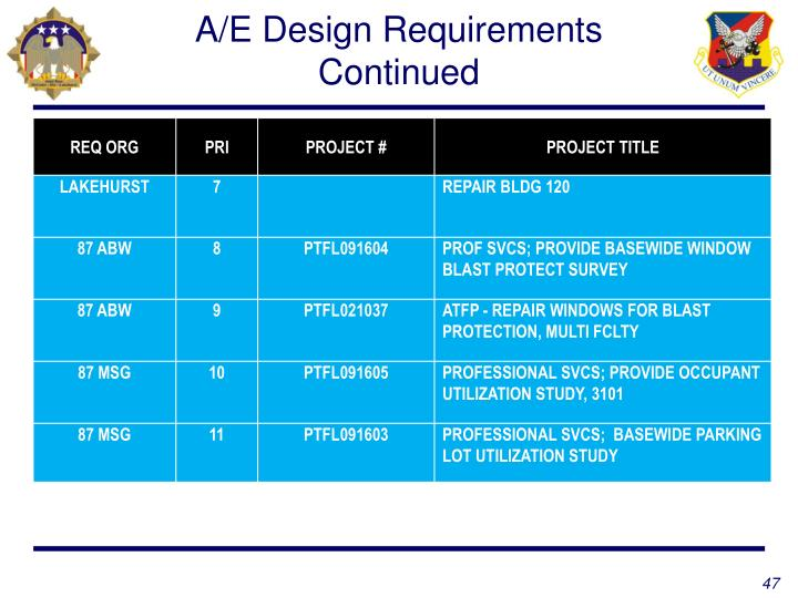 A/E Design Requirements Continued