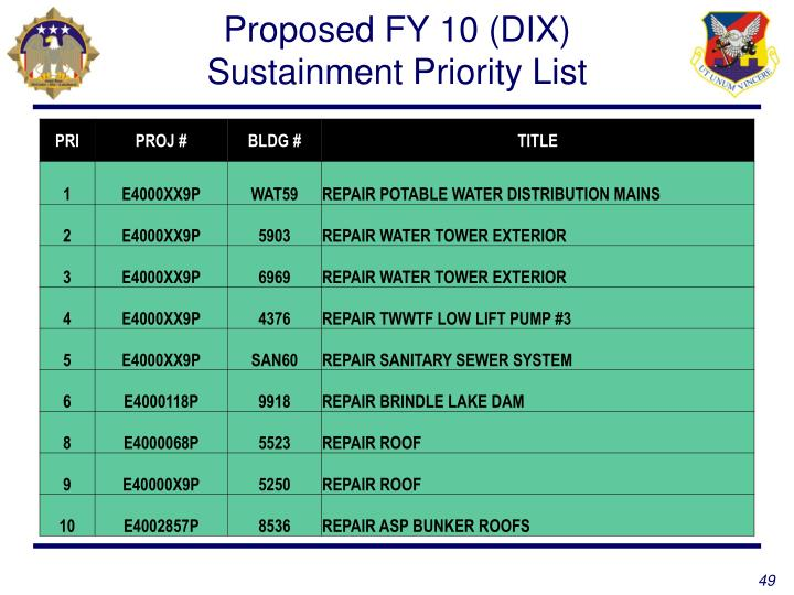 Proposed FY 10 (DIX)