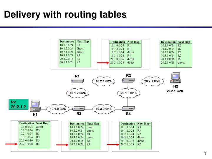 Delivery with routing tables
