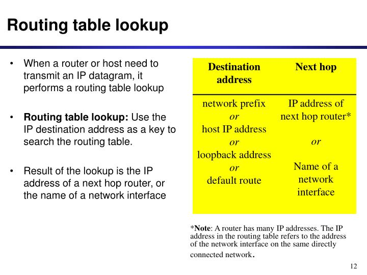 Routing table lookup